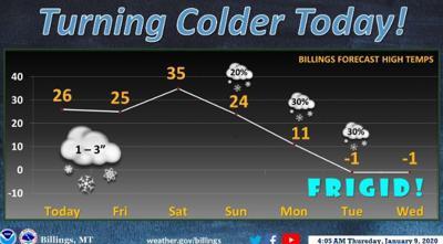 Billings-area weather for Jan. 9,2020