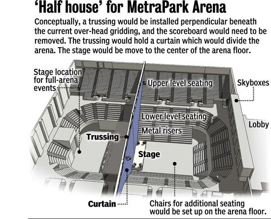 study revives interest in metra half-house