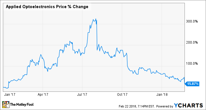 Is Applied Optoelectronics' Stock Too Cheap to Pass Up?