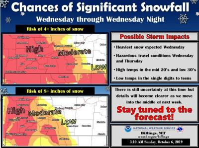 A graphic shows the potential for snowfall Wednesday in Billings