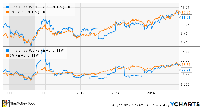 3M Company Seeks Growth, But at What Price? | Markets & Stocks