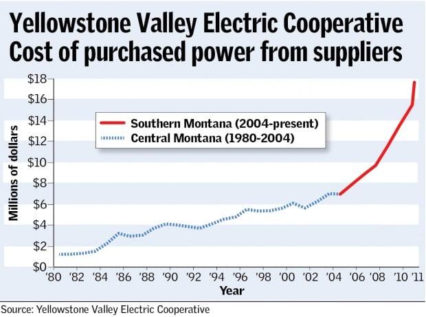 Increasing power costs