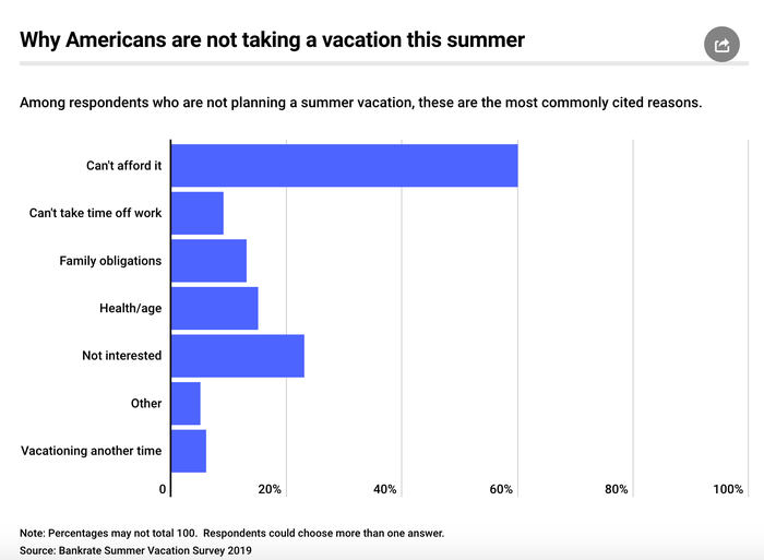 Here's Why 39 Million Americans Won't Get a Vacation this Summer