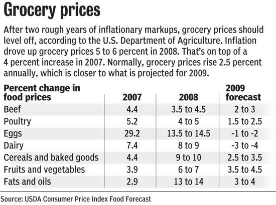 Lower prices good for consumers, not for farmers