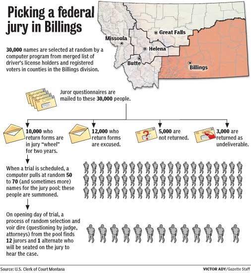 Assembling federal juries in Montana | Montana News