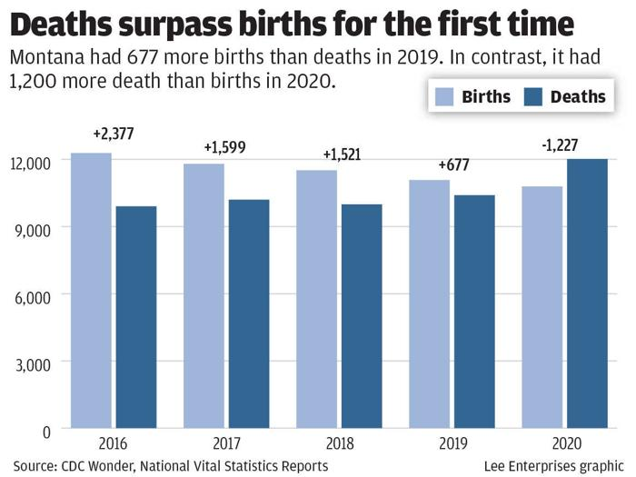 Montana had more deaths than births in 2020 for 1st time