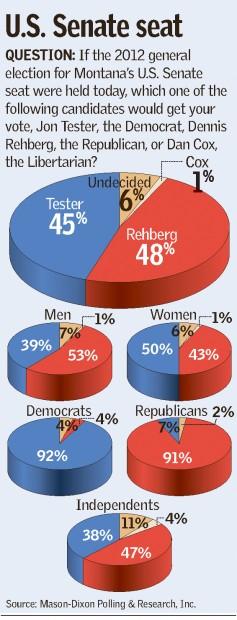 U.S. Senate seat poll