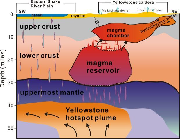 Yellowstone's magma