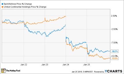 Should Spirit Airlines Investors Fear United Airlines\' Growth ...