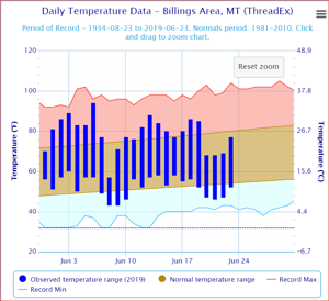 Billings temps back in the 80s this week