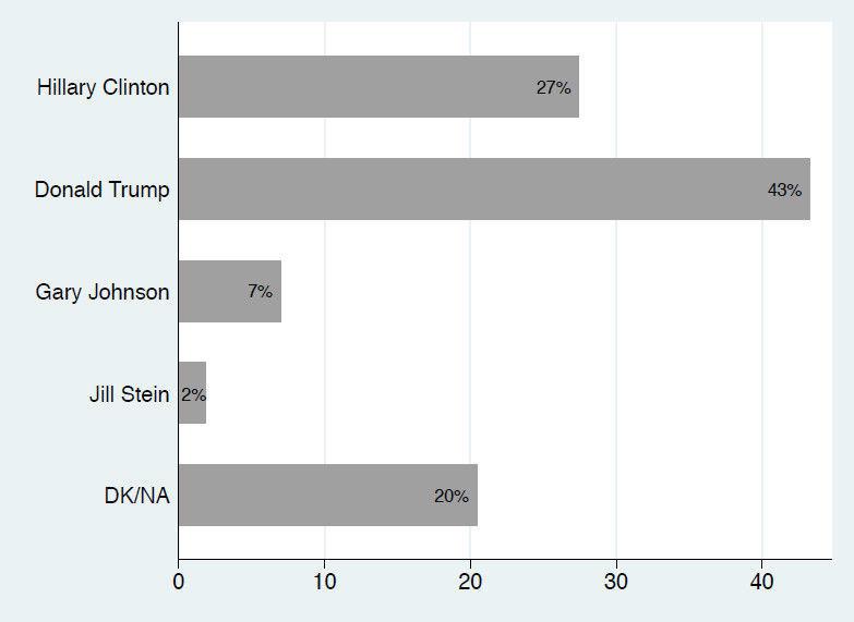 MSU Billings 2016 poll: Presidential race