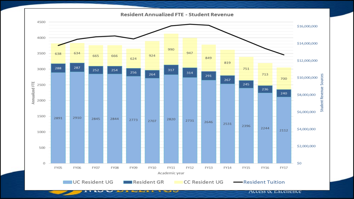 MSUB enrollment and student tuition