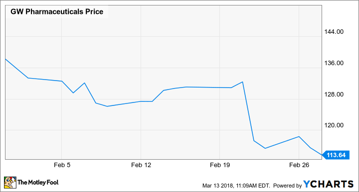 Why GW Pharmaceuticals Stock Lost 17.7% in February