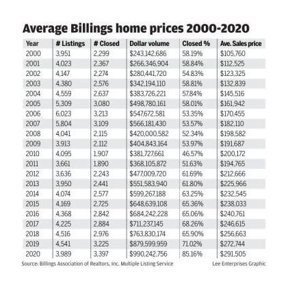 Average Billings home prices 2000-2020