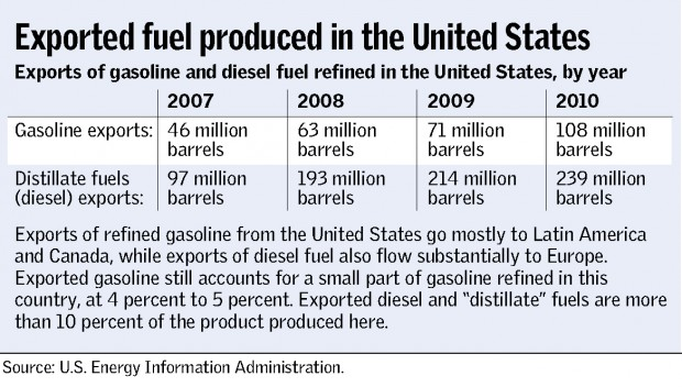 Exported fuel produced in the United States
