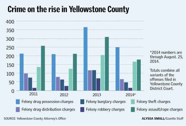 Crime on the rise in Yellowstone County