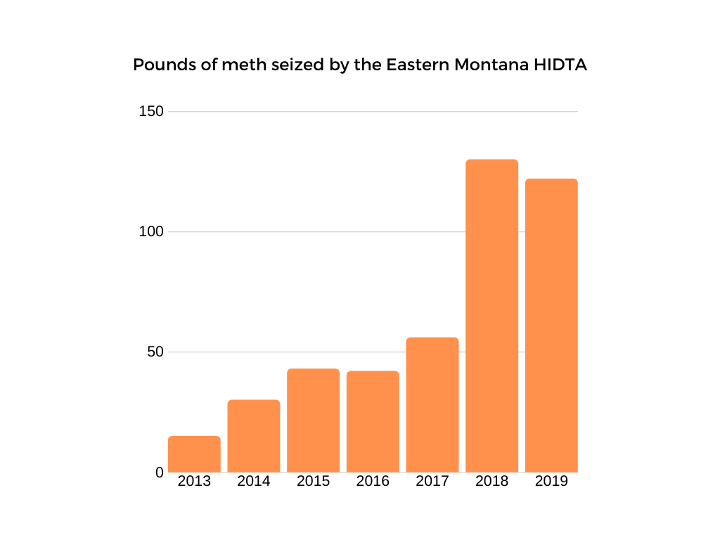 Pounds of meth seized 2013-2019