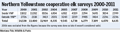 Northern Yellowstone cooperative elk survey 2000-2011
