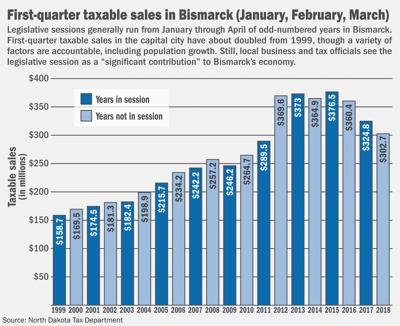 Taxable sales session