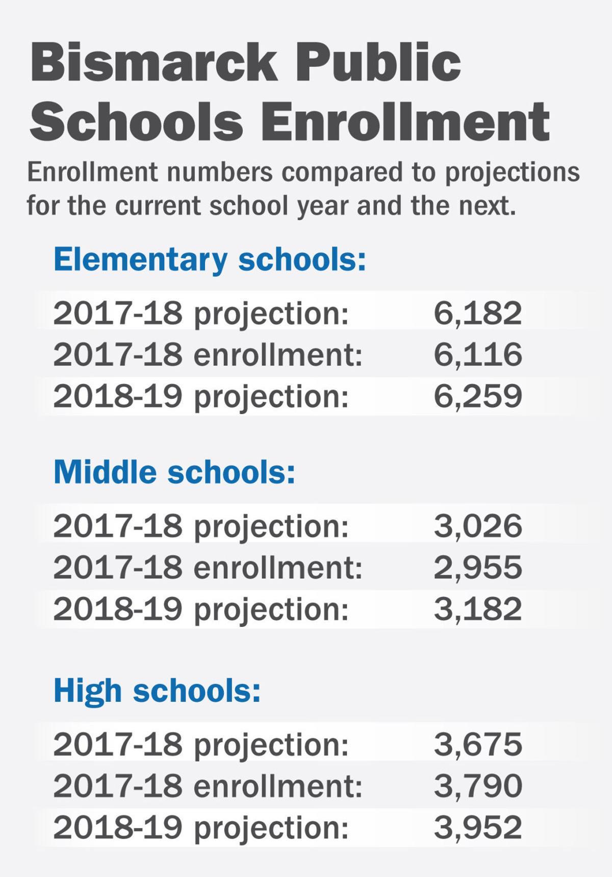 2017 BPS Enrollment