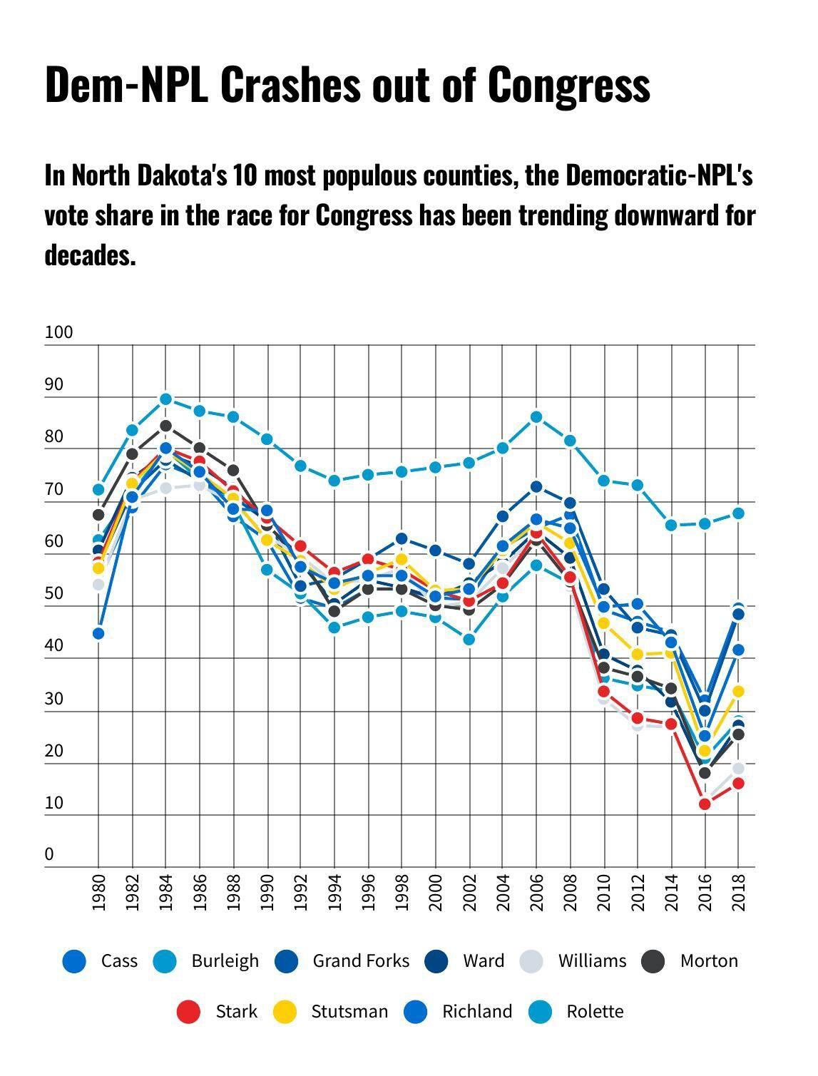 Dem-NPL Crashes out of Congress