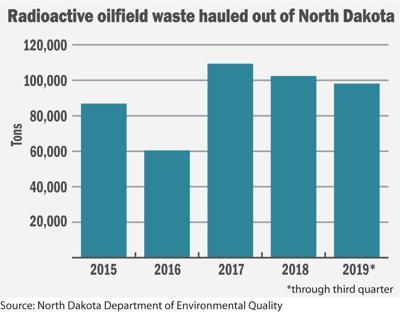Radioactive oilfield waste hauled out of North Dakota