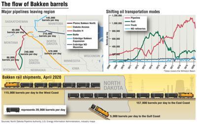 The flow of Bakken barrels