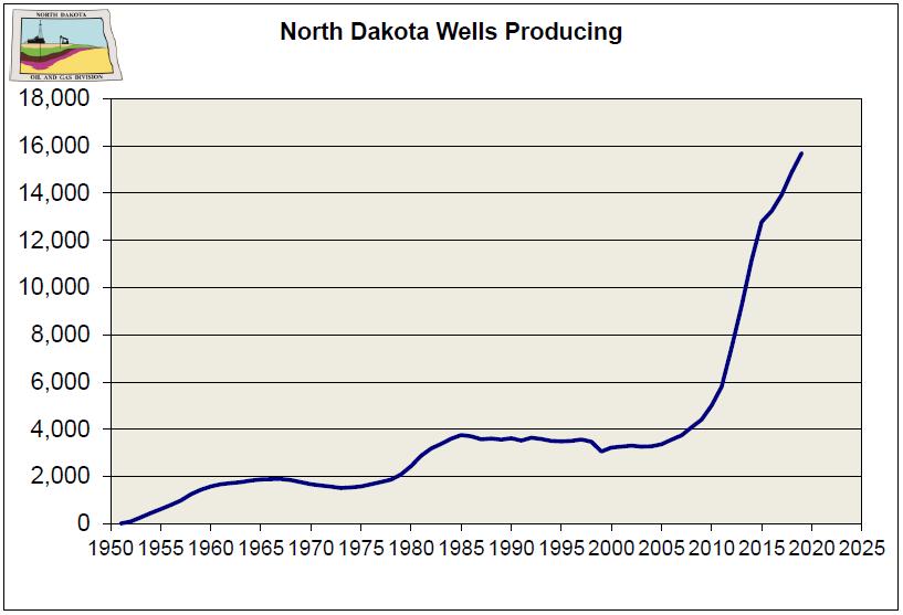 North Dakota Wells Producing