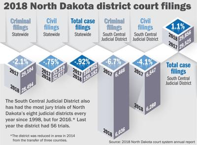 District court filings