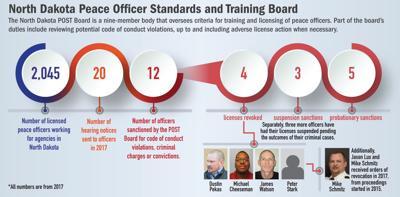 POST Board graphic