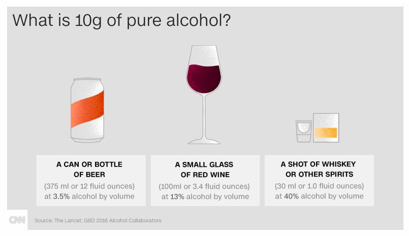 What is 10g of pure alcohol?