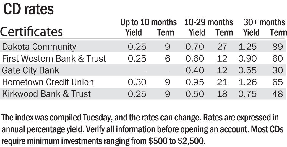 CD rates, Nov. 10