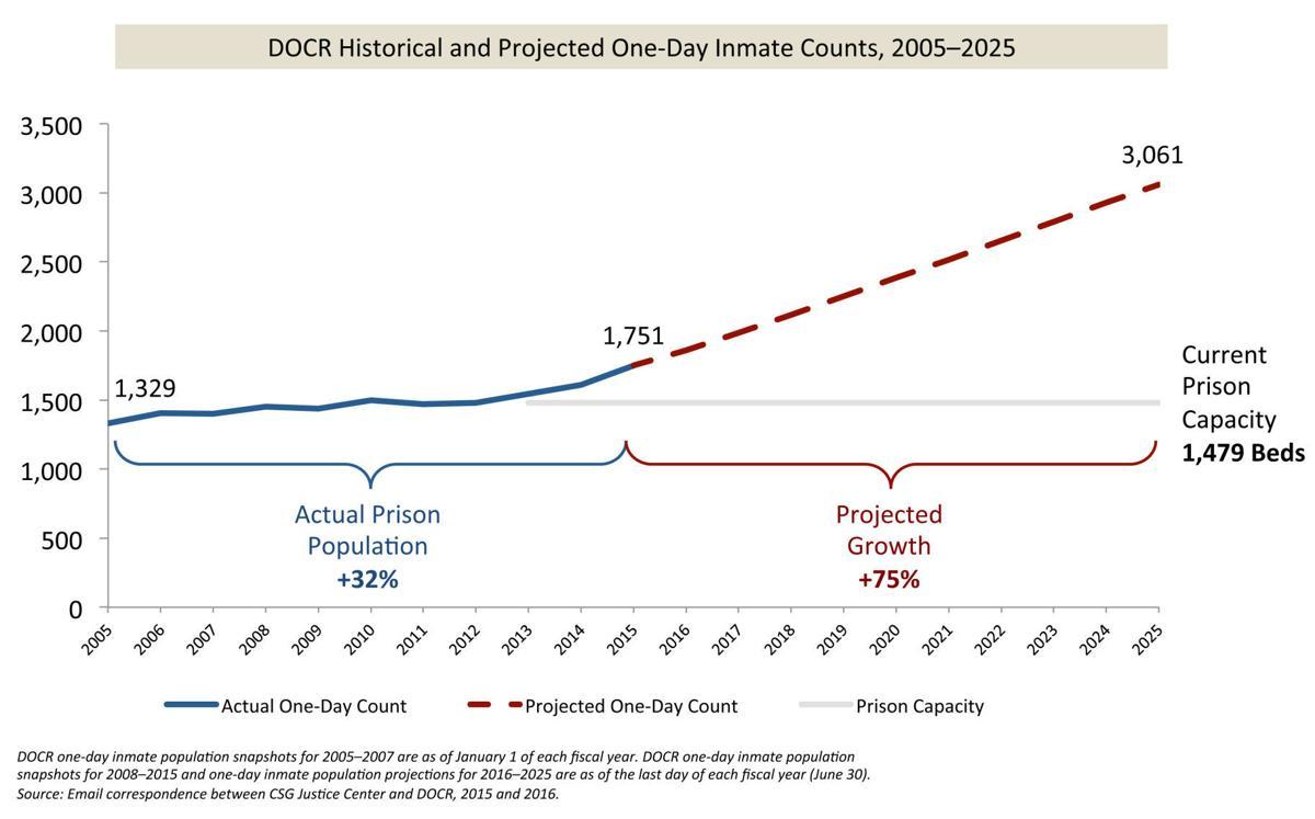 Incarceration graphic 1