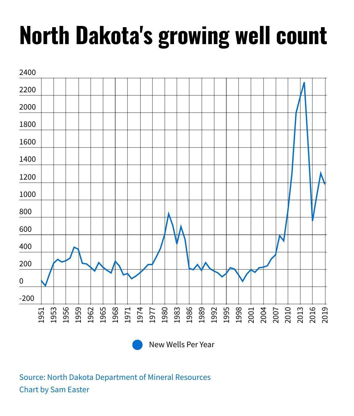 new-wells-drilled-per-year.pdf
