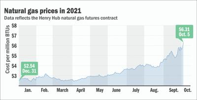 Natural gas prices in 2021