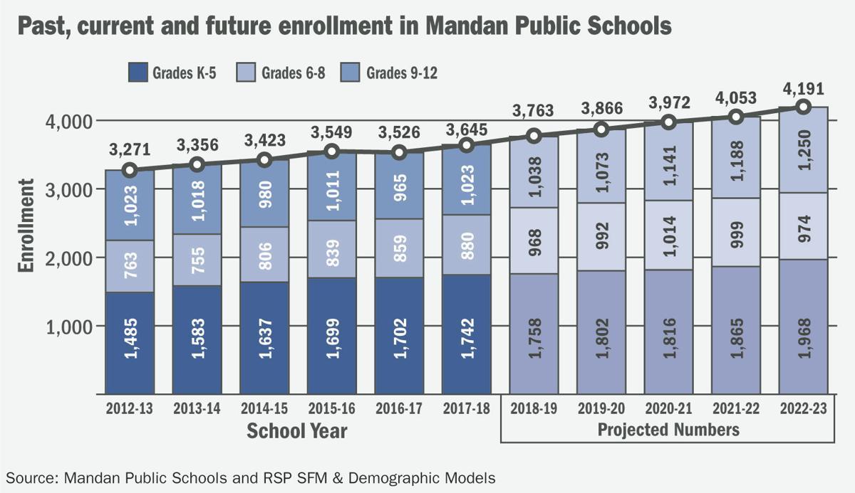 Mandan School Enrollment