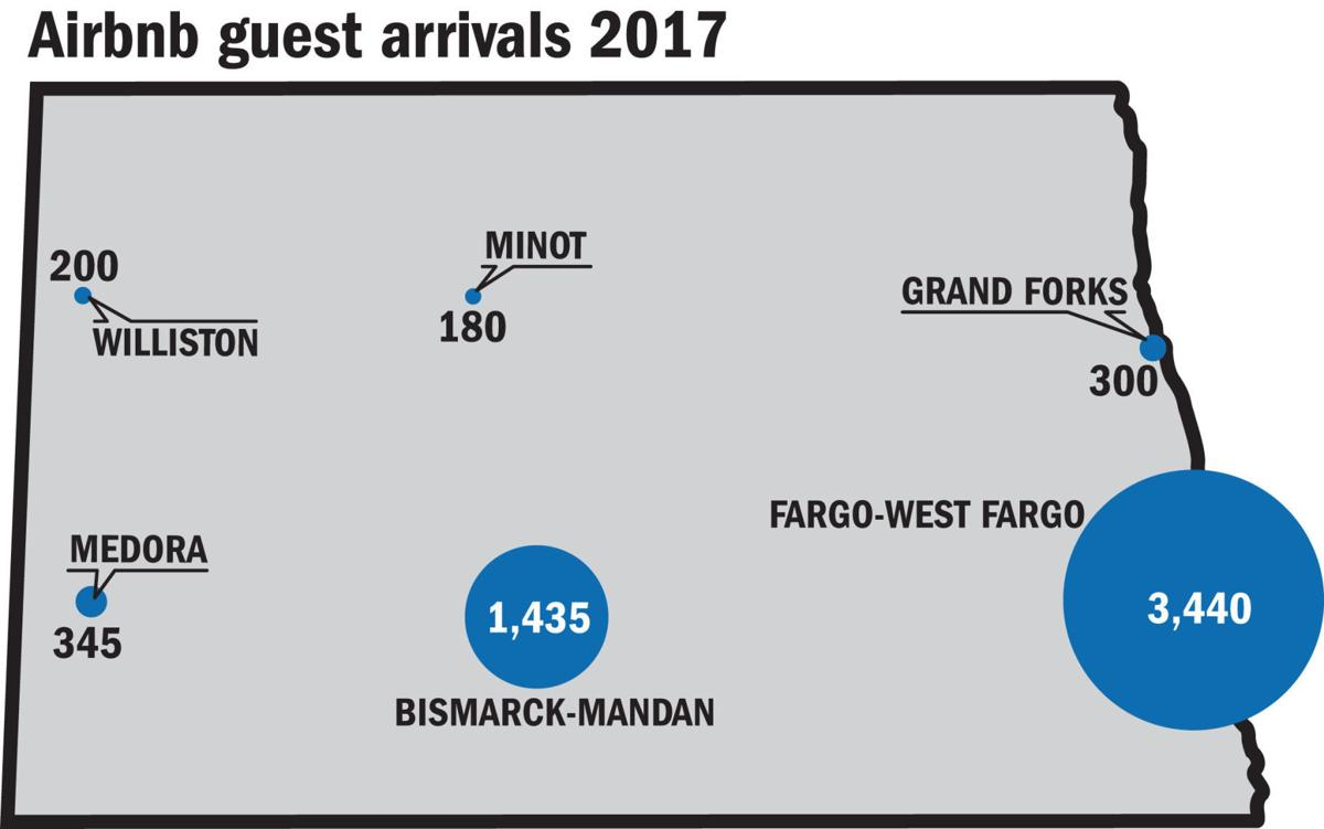 Airbnb guest arrivals 2017
