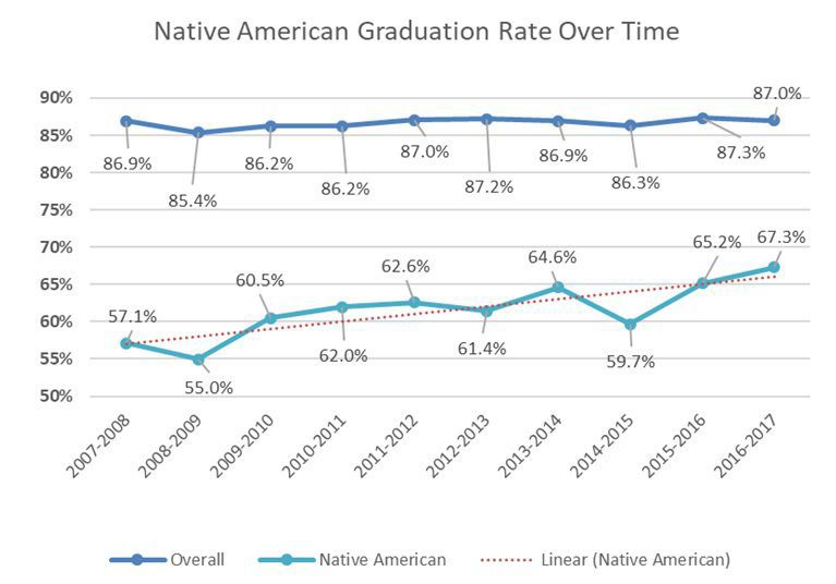 North Dakota graduation rates