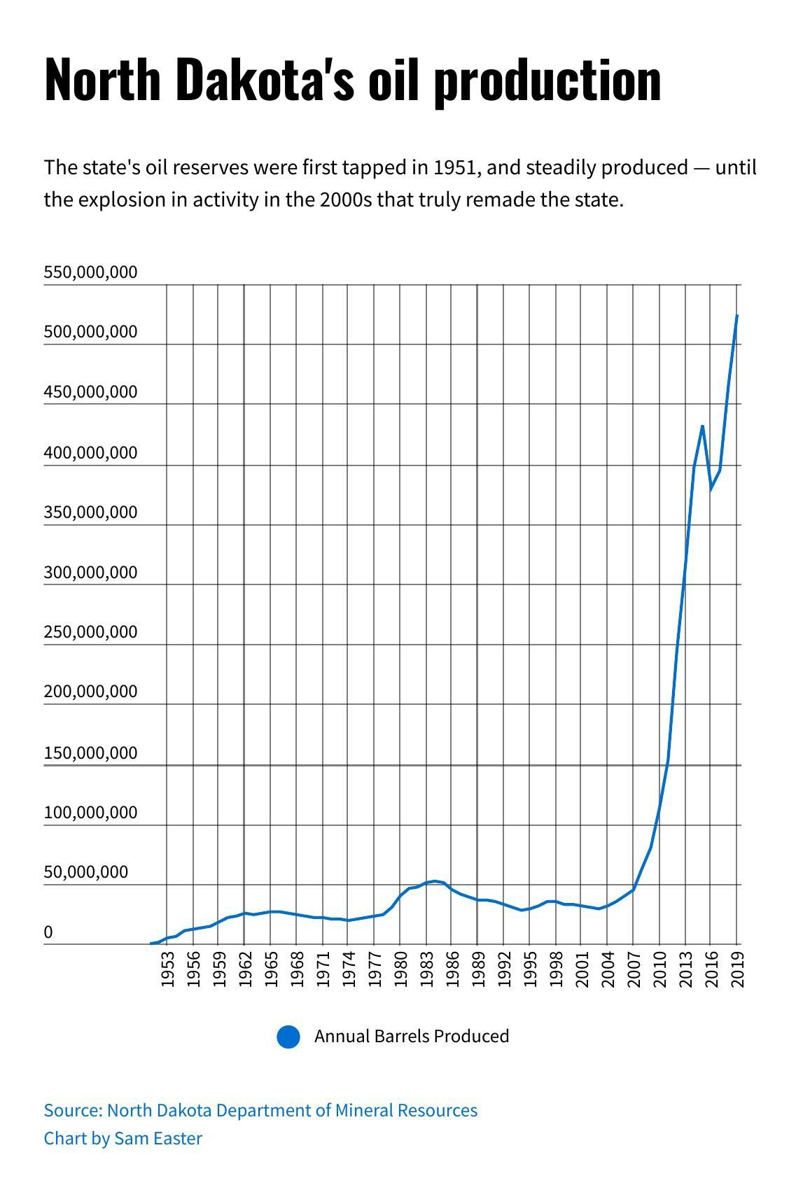 oil-production-1953-and-onward.pdf