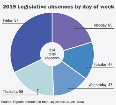 2019 Legislative absences