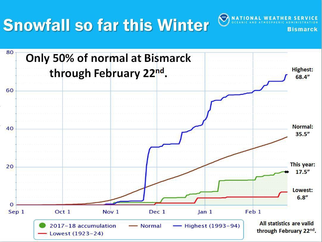 Bismarck snowfall total so far this winter