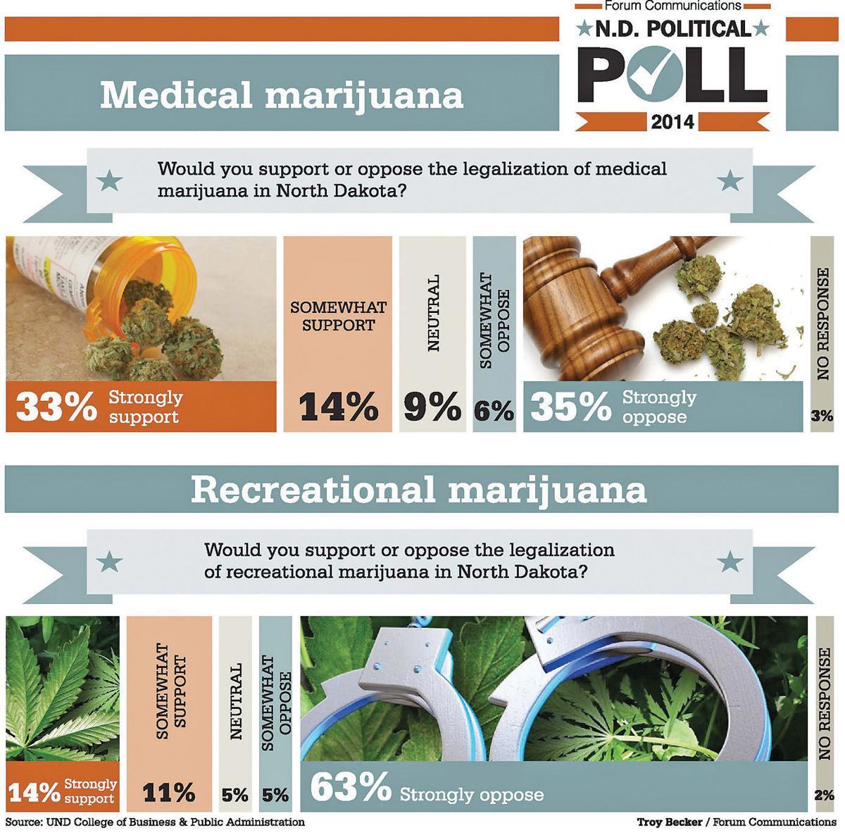 Marijuana poll