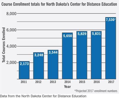 NDCDE Enrollment