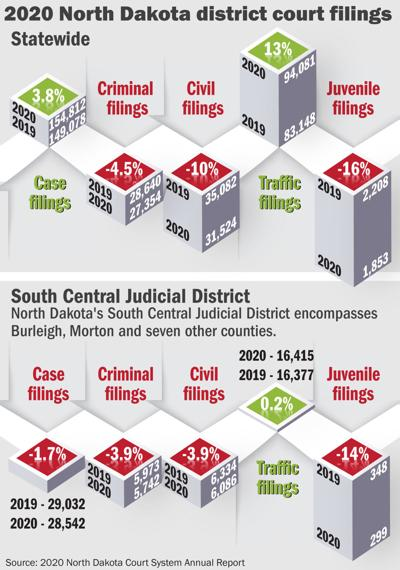 2020 Court filings