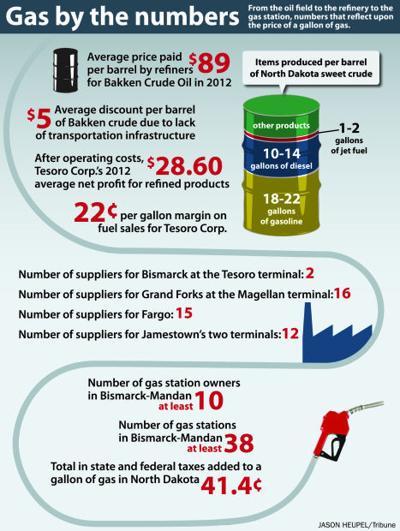 The anatomy of gas prices | Bakken News | bismarcktribune com