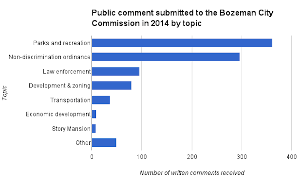 2014 public comment by topic