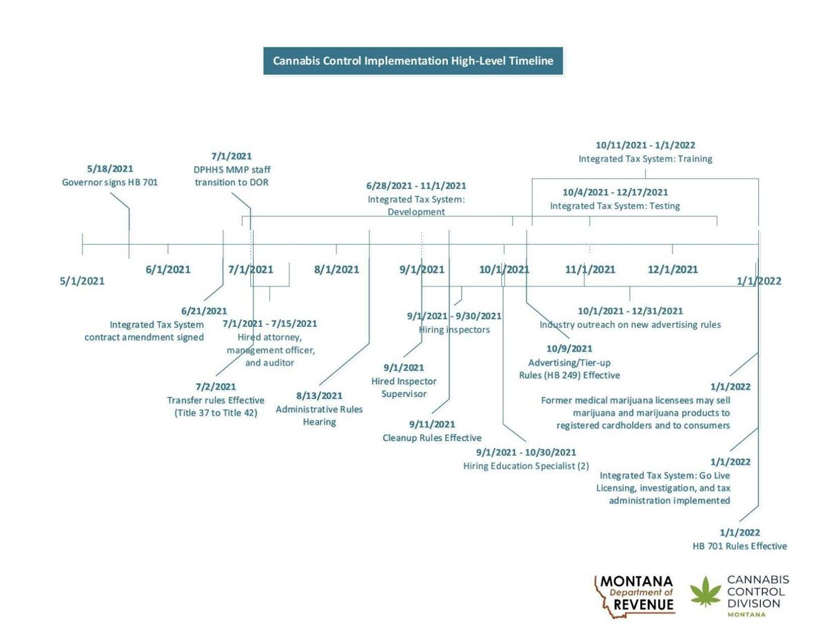 Marijuana implementation timeline