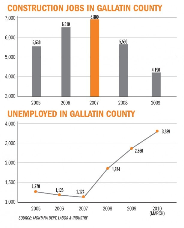 Gallatin County Has Lost Thousands Of Jobs, But Census Is