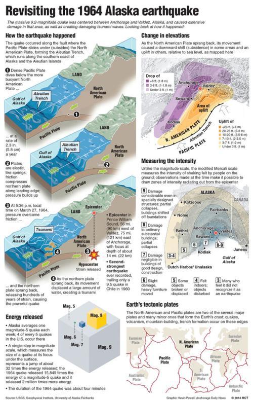 Revisiting The 1964 Alaskan Earthquake