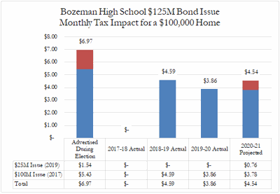 Bozeman High School $125 million bond issue monthly tax impact for a $100,000 home